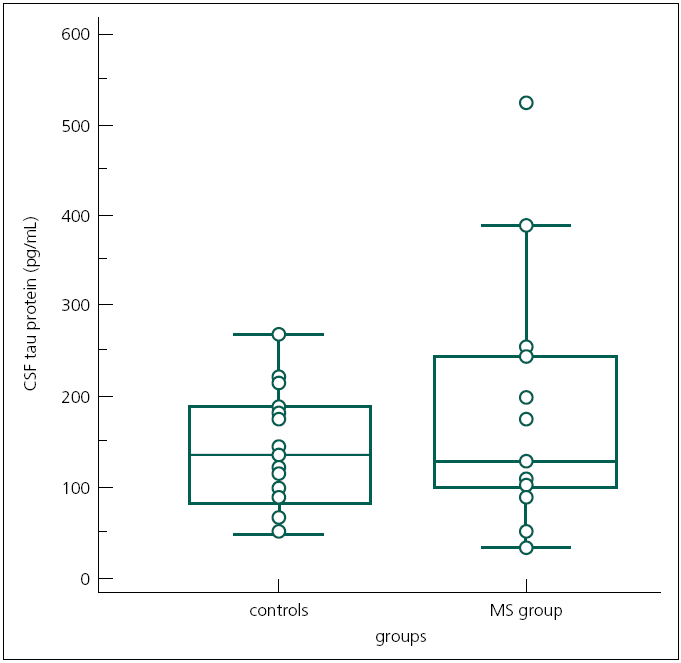 Fig. 1. CSF tau levels in the MS patients and the controls. There was no statistical significant difference in the CSF tau levels between MS patients and controls. MS – Multiple Sclerosis; CSF – CerebroSpinal Fluid. The box-and-whisker plot represents the median, quartiles, and extreme values within groups.