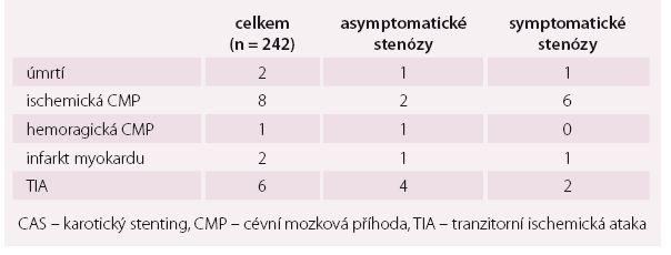 Výskyt jednotlivých typů komplikací po CAS.