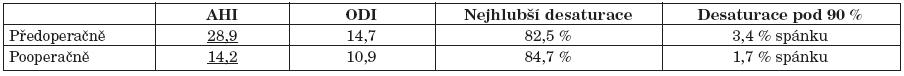 Polygrafické výsledky (průměry).