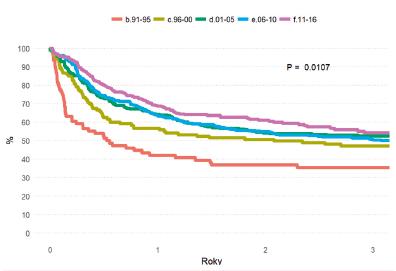 Pravděpodobnost tříletého přežití (OS) po HCT podle data transplantace