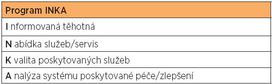 Program INKA – péče o bolest u porodu v České republice