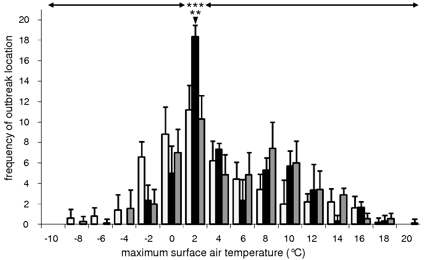 Significant association of outbreaks of highly pathogenic avian influenza virus (HPAIV) H5N1 infection in wild birds with maximum surface air temperatures of 0°C–2°C.
