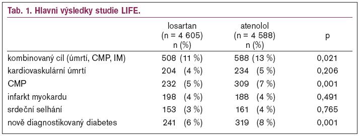 Hlavní výsledky studie LIFE.