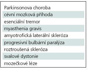 Neurologická onemocnění s laryngeální symptomatikou (volně dle Woodsona) [10].
