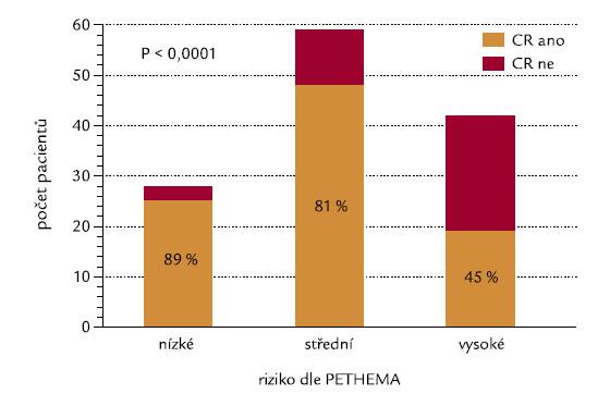 Rizikové skupiny definované dle PETHEMA [11] a indukce CR.