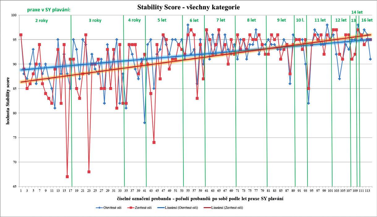 Lineární trend hodnot Stability score při otevřených a zavřených očích napříč věkovými kategoriemi v závislosti na délce praxe v synchronizovaném plavání.