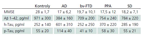 Hodnoty amyloidu beta, celkového tau proteínu a fosforylovaného tau proteínu pri Alzheimerovej chorobe a jednotlivých syndrómoch FTLD (podľa [49]).