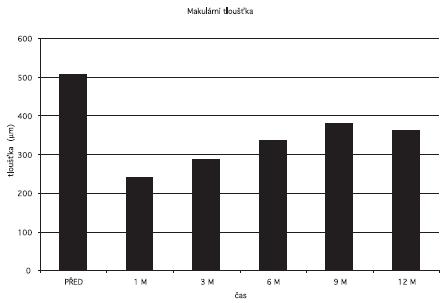 Makulární tloušťka před a po aplikaci triamcinolonu