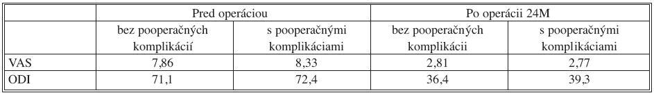 Kvalita života pacientov s a bez prítomných pooperačných komplikácií, v sledovaní rok po operácii Tab. 12. Quality of life in patients with and without postoperative complications, one year after surgery