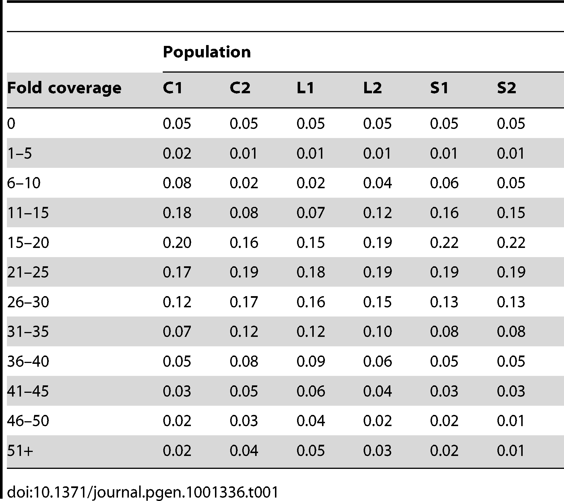 Proportion of the euchromatic genome with a given fold coverage in each population.