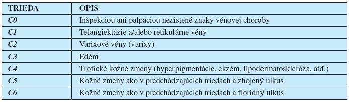 """Klinická klasifikácia chronickej vénovej choroby dolných končatín podľa havajskej """"CEAP"""" klasifikácie z r. 1994 (1). Doplňuje sa o asymptomatickú formu (CA) a symptomatickú formu (CS)."""