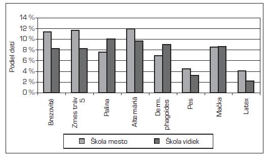 Pozitivita kožných testov na mestskej a vidieckej škole.