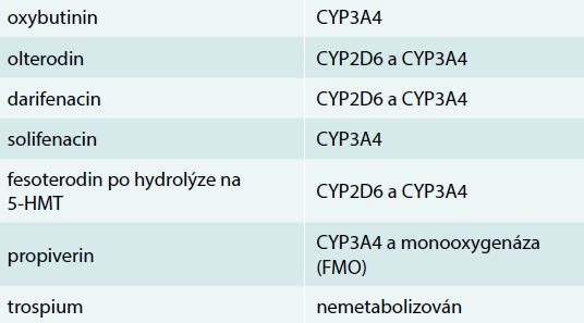 Metabolizmus antimuskarinik jaterními enzymy. Upraveno podle [1]