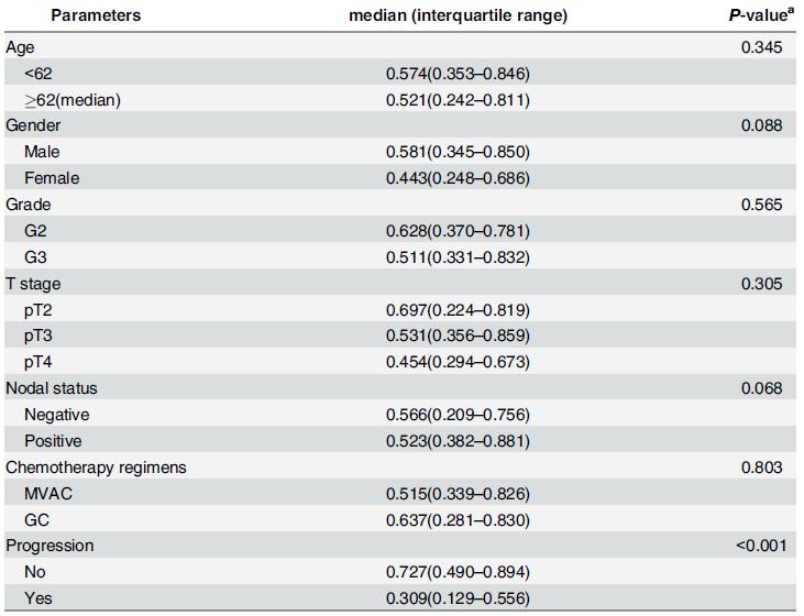 Associations between miR-203 and clinicopathological characteristics.