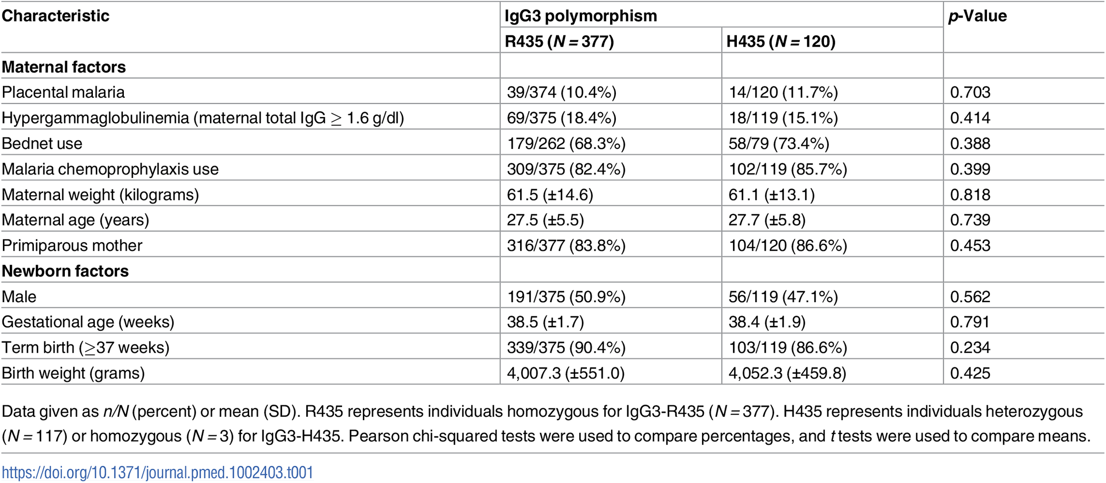Population characteristics according to the IgG3 polymorphism at position 435.