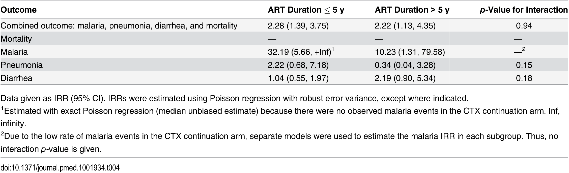 Subgroup analyses by ART duration: comparing CTX discontinuation to CTX continuation arms.