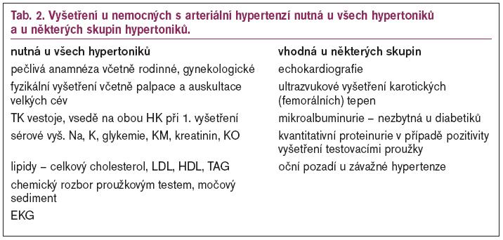 Vyšetření u nemocných s arteriální hypertenzí nutná u všech hypertoniků a u některých skupin hypertoniků.