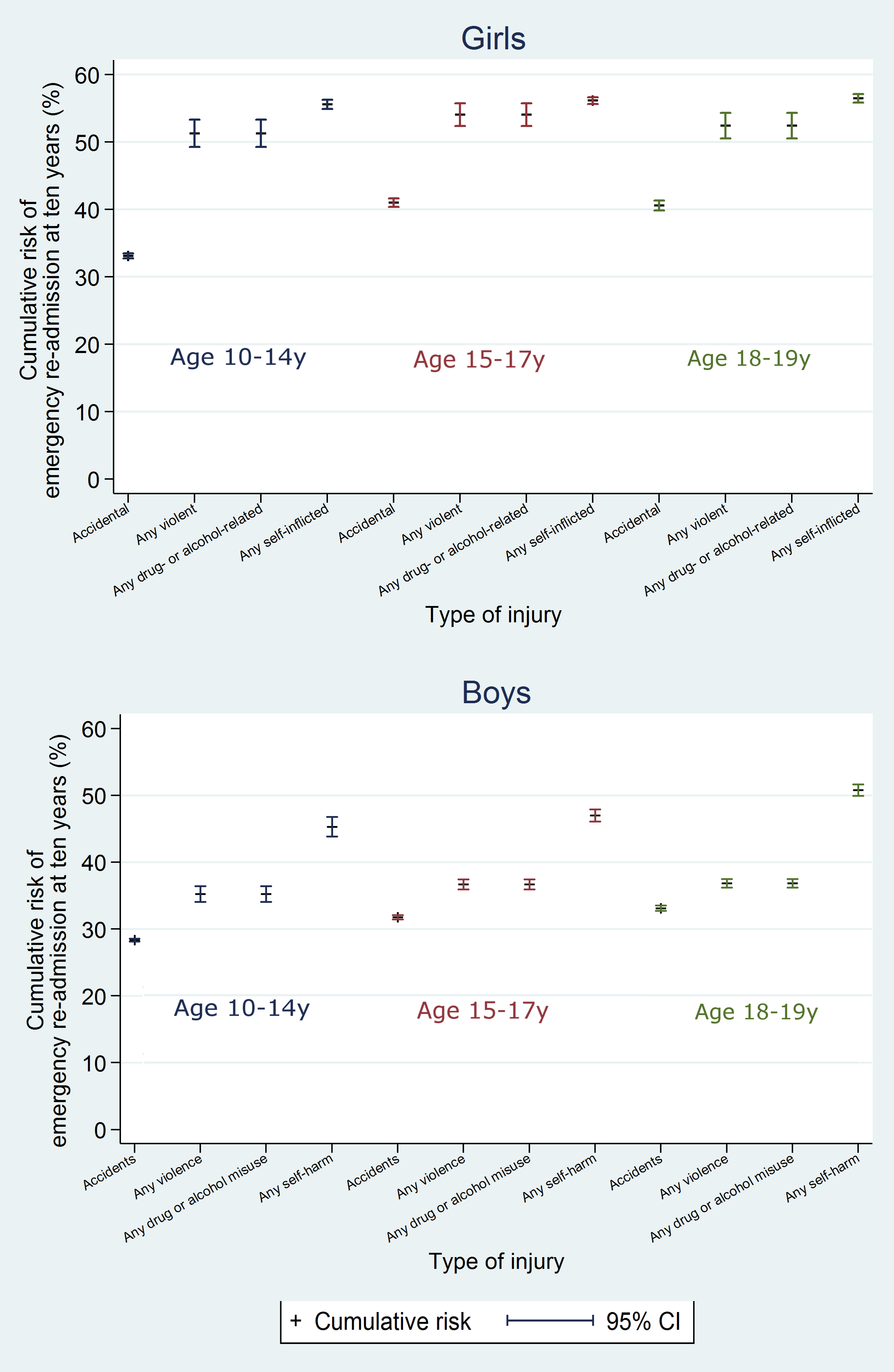 10-y risk of emergency re-admission by type of injury.