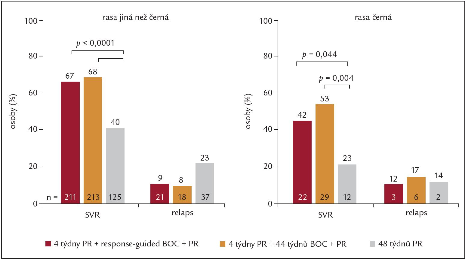 Výsledky studie SPRINT-2 podle rasy, PR = PEG-IFN + RBV, BOC = boceprevir.