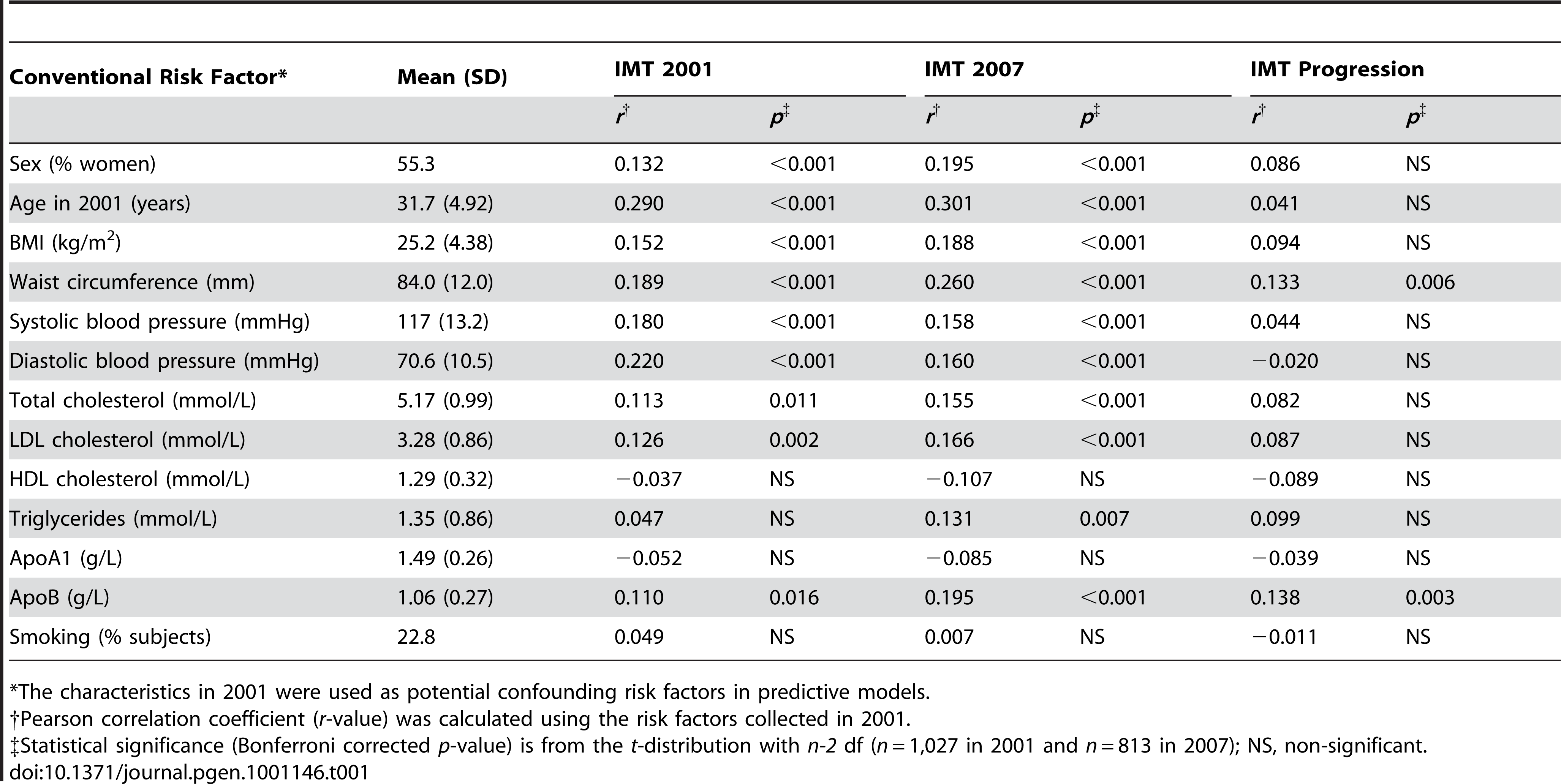 The baseline characteristics in 2001 along with their correlations with the 2007 level and progression of intima-media thickness (IMT).