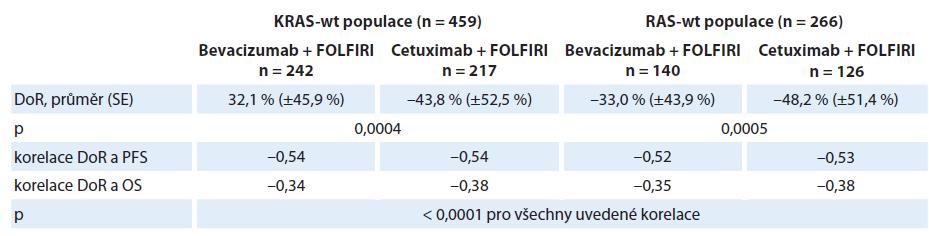 Nezávislé hodnocení hloubky léčebné odpovědi (DoR) a její korelace s přežitím pacientů ve studii AIO KRK-0306.