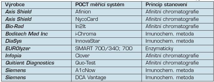Přehled systémů POCT pro měření glykovaného hemoglobinu HbA<sub>1c</sub>