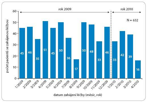 Počet pacientů léčených Tarcevou – dle data zahájení léčby (rok 2009 a 2010).