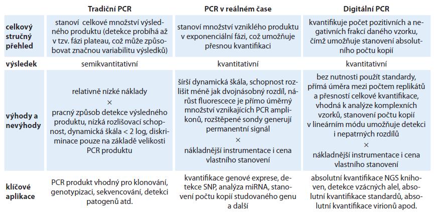 Přehled PCR přístupů.