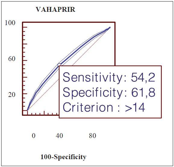 ROC hmotnostního přírůstku v těhotenství v predikci makrosomie. AUC= 0,606 , 95%CI (0,600-0,613) (P= 0,0001)