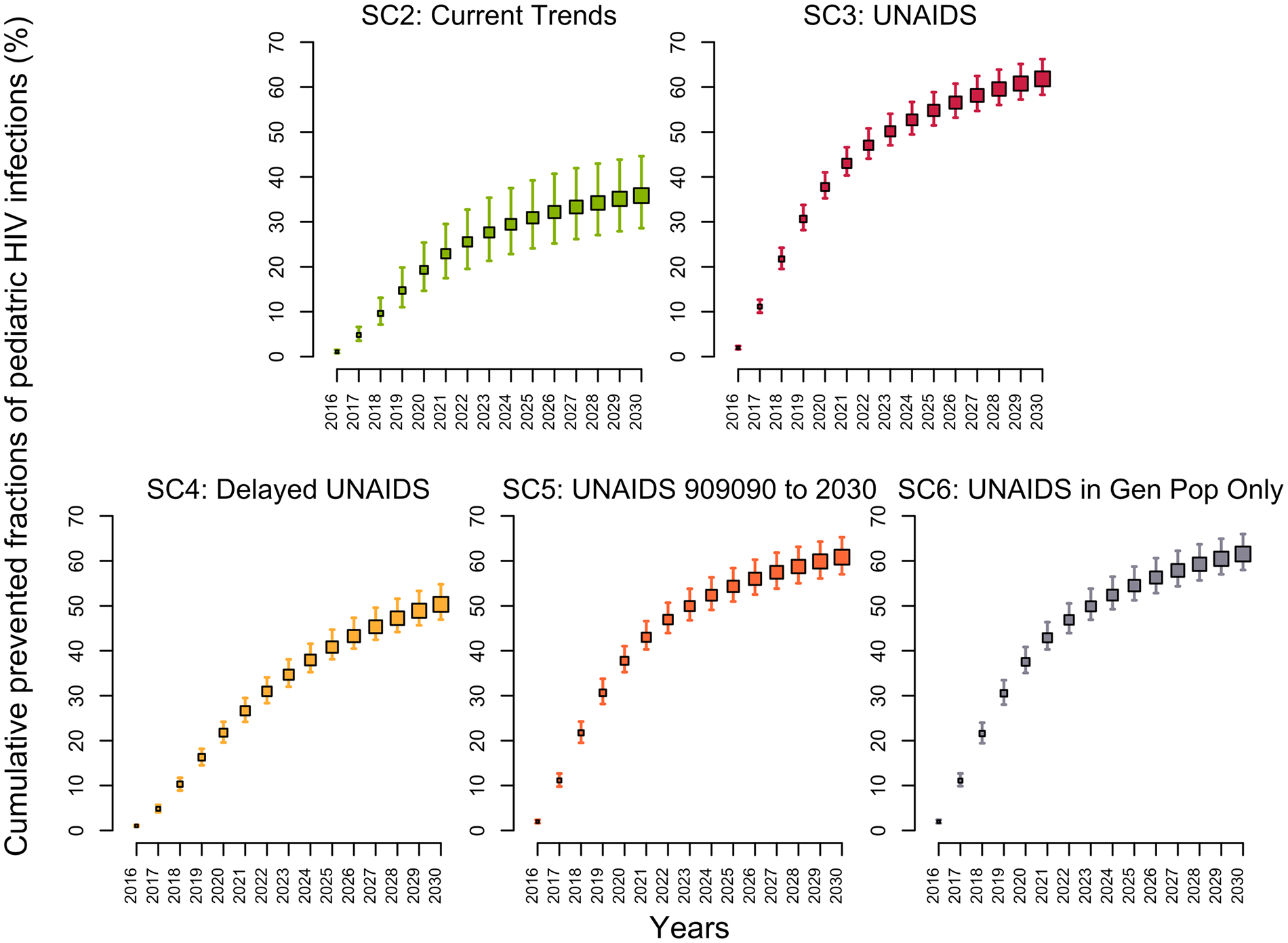 Cumulative fractions of new HIV pediatric infections prevented (medians and 95% credible intervals) in Côte d'Ivoire between 2015 and 2030 for different intervention scenarios using the 2015 intervention coverage levels (scenario 1) as the counterfactual.