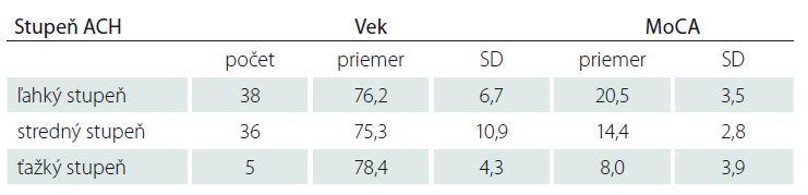 Opisná štatistika veku a výsledkov kognitívneho skríningu u pacientov s ACH rôzneho stupňa.