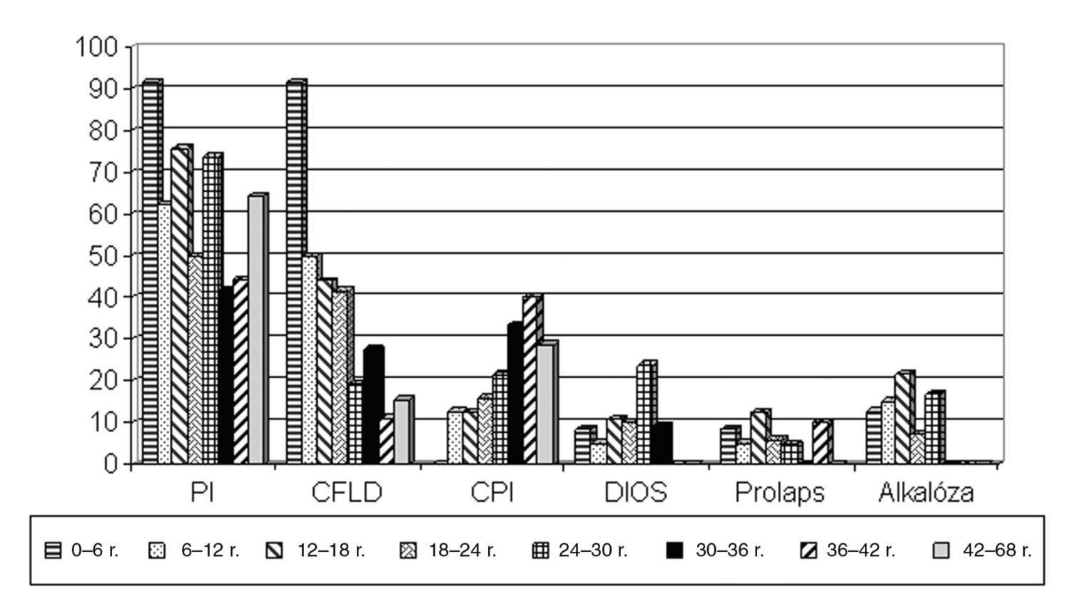 Gastrointestinálne prejavy u CF pacientov. 77,3 % pacientov má postihnutý pankreas, z toho 65,9 % má pankreatickú insuficienciu (klinické prejavy aj zníženie pankreatickej elastázy pod 200 μg/g), 11,4 % pacientov má prejavy chronickej rekurentnej pankreatitídy (u väčšiny je pankreatická elastáza zvýšená nad 500 μg/g). Pacienti s CPI majú vo svojom genotype častejšie mutácie IV. a V. triedy, alebo mutácie neznáme. Cholestatickú hepatopatiu (zvýšenie alkalickej fosfatázy, abnormálny nález na sonografii) má 48,6 % pacientov, vo veku do 6 rokov viac ako 90 % detí, pod liečbou UDCA výskyt klesá na 50–40 % v adolescencii a 12 % v dospelosti. Najzávažnejšie postihnutie, pečeňovú cirhózu má 6,3 %. Mekóniový ileus malo 7,4 % novorodencov, jeho ekvivalent v staršom veku DIOS má 8 % pacientov. Prolaps rekta uvádza 7,1 % a rozvrat vnútorného prostredia, hypochloremickú alkalózu malo až 12,6 % CF pacientov. Skratky: CPI – chronická pankreatitída, UDCA – ursodeoxycholová kyselina, DIOS – distálny intestinálny syndróm, PI – pankreatická insuficiencia, CFLD – CF liver disease (CF hepatopatia)