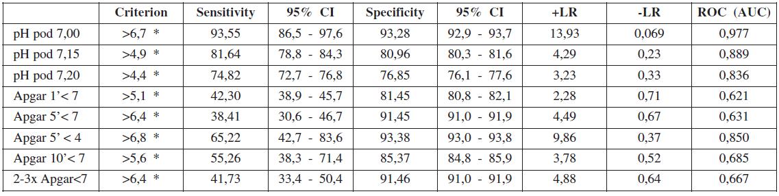 """Hodnoty """"cutoff"""" (ROC) laktátu (mmol/l) ve vztahu k ostatním kritériím"""
