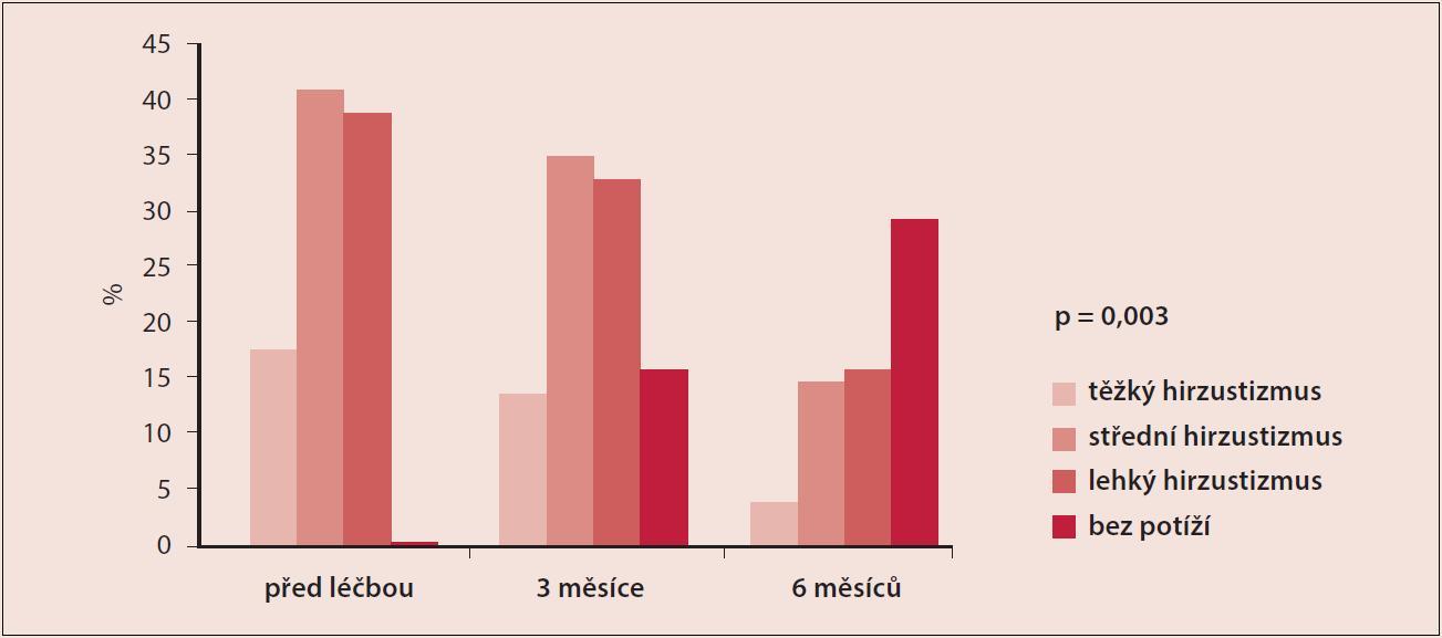Ovlivnění kožních projevů žen s PCOS podáváním myoinositolu