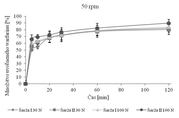 Skúška disolúcie tabliet s obsahom 10 mg warfarínu pri 50 rpm v pufri s pH 6,8