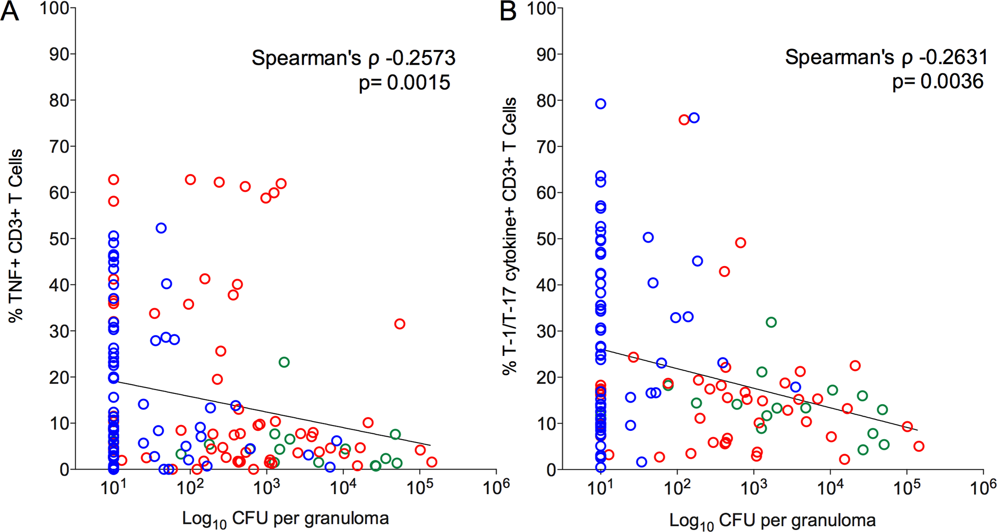 Correlation of pro-inflammatory T cell cytokine response to the bacterial burden (CFU per granuloma) in each of the individual granulomas.