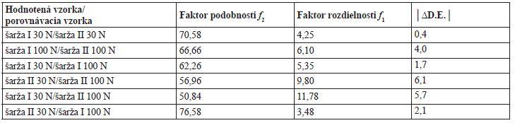 Porovnanie disolučných profilov v pufri s pH 6,8 pri 50 rpm na základe výpočtov f<sub>1, </sub>f<sub>2</sub> a ΔD.E.