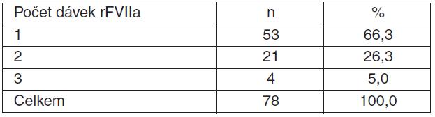 Tabulka 2.2. Pacientky s PPH léčené rFVIIa, počet dávek