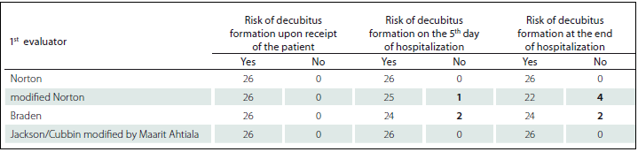 Patients at risk and without risk of pressure ulcer according to used standardized scales – judged by 1<sup>st</sup> evaluator.