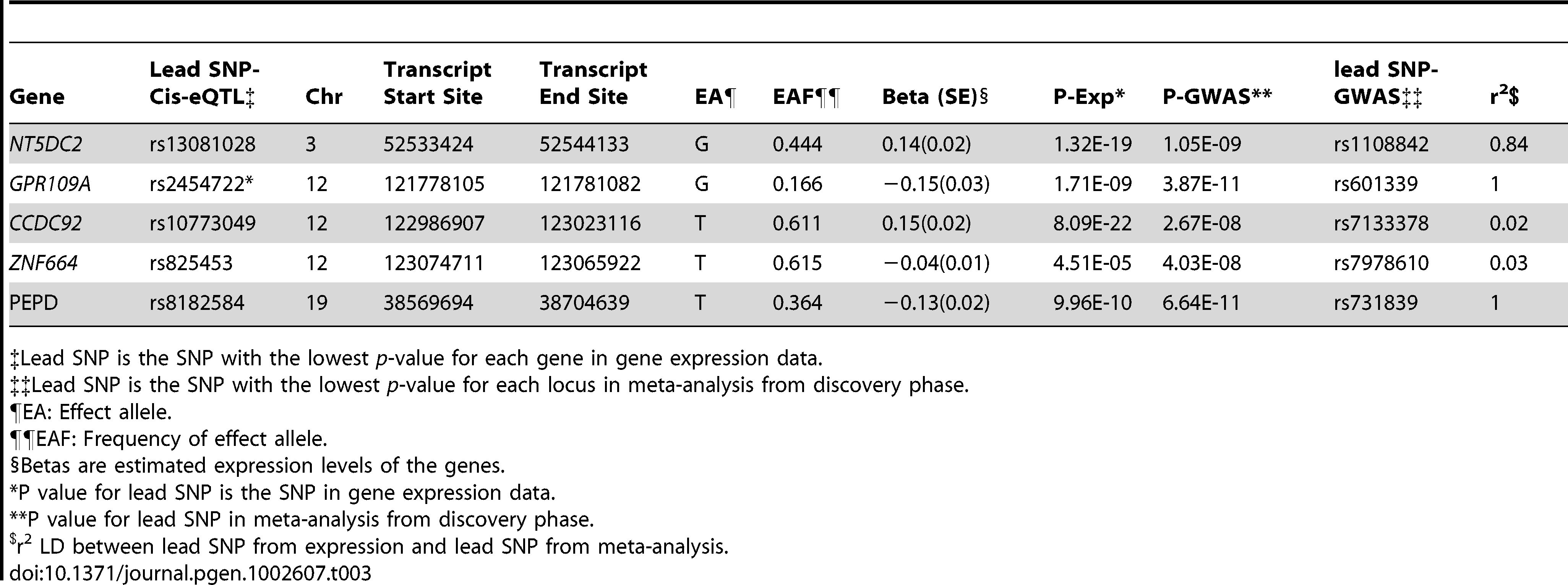 The Association of Lead Genome-Wide Significant SNPs for Adiponectin with mRNA Levels of Their Nearest Gene.