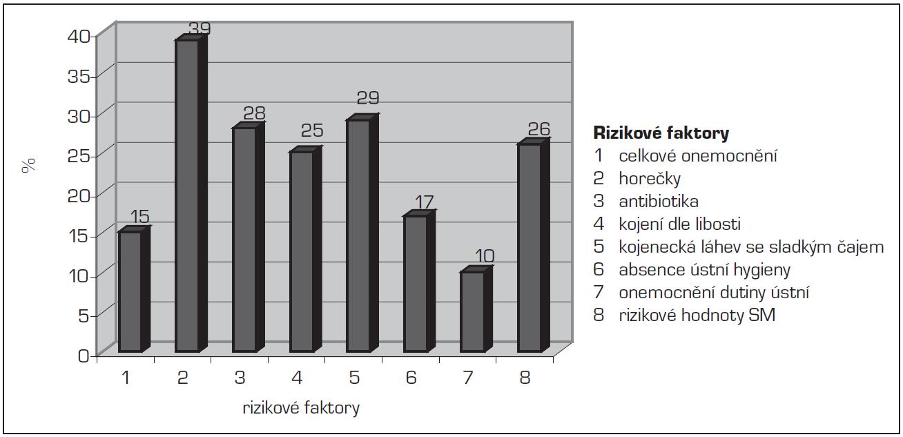 Zastoupení jednotlivých rizikových faktorů vzniku zubního kazu u dětí ve věku 12 měsíců