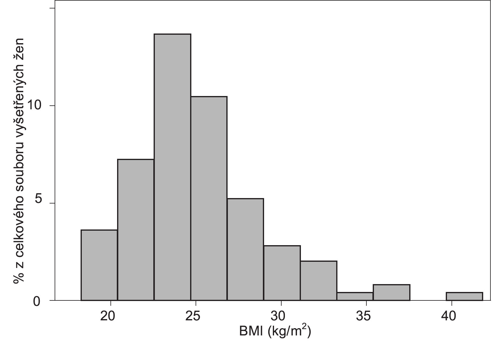 Histogram rozložení četnosti hodnot BMI u souboru 116 pacientek