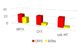 Navržený typ primární léčby mCRPC Graph 3 The proposed type of primary treatment of mCRPC