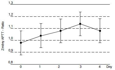 Změny APTT - Ratio v rozmražené plazmě.