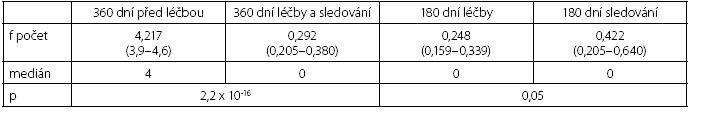 Hodnocení počtu atak močových infekcí Table 4. Evaluation of the number of urinary tract infection attacks