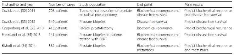 Characteristics of studies evaluating Prolaris<sup>®</sup>