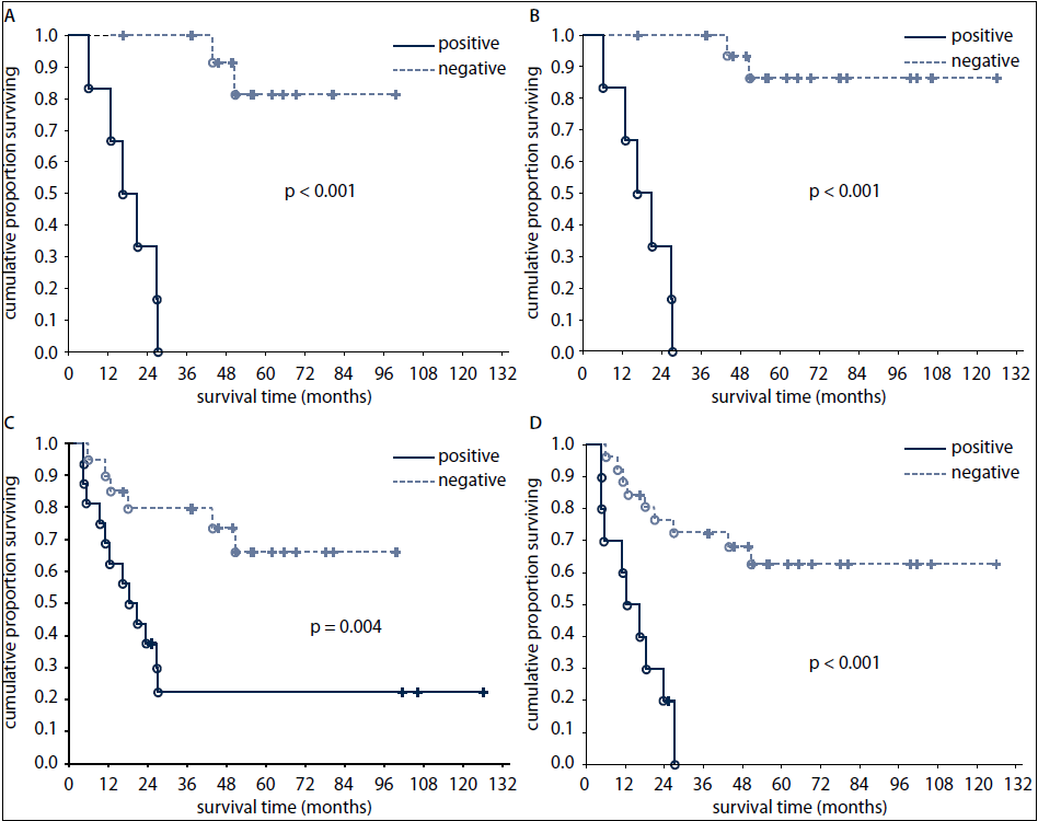 Overall survival of patients according to FDG-PET result after the first line chemotherapy (A) and after the completion of treatment (B) and according to tumour marker results after the first line chemotherapy (C) and after the completion of treatment (D).