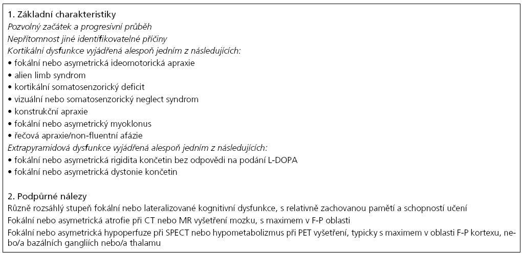 Příloha 5. Klinická diagnostická kritéria kortikobazálního syndromu [72].