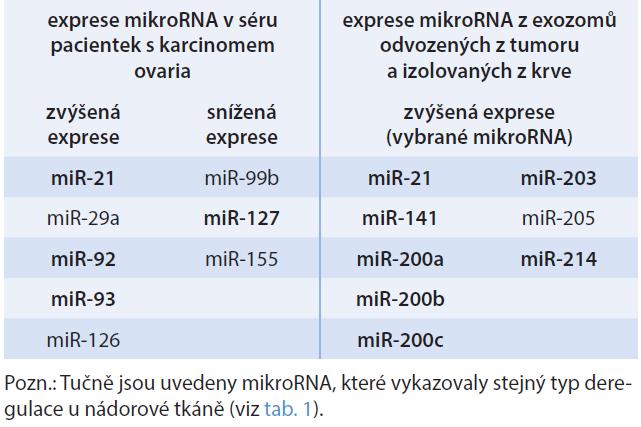Diferenciální exprese mikroRNA v séru pacientek s karcinomem ovaria [21] a exozomů izolovaných z periferní krve [16]
