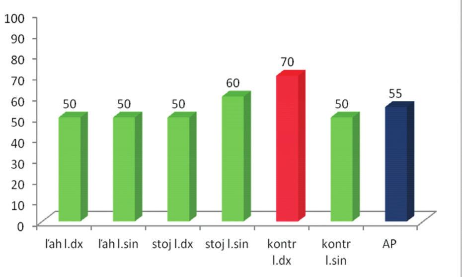 Percentuálne vyjadrenie úspešnosti zníženia aktivity pri DNS.